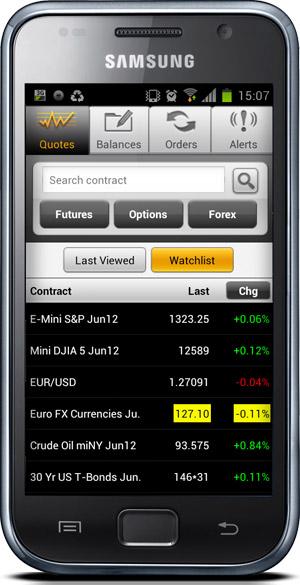 What Are Watchlists? - FXCM UK